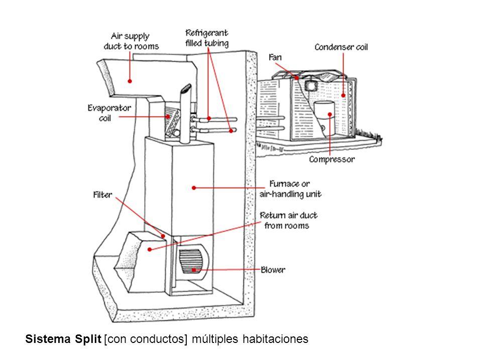 Sistema Split [con conductos] múltiples habitaciones